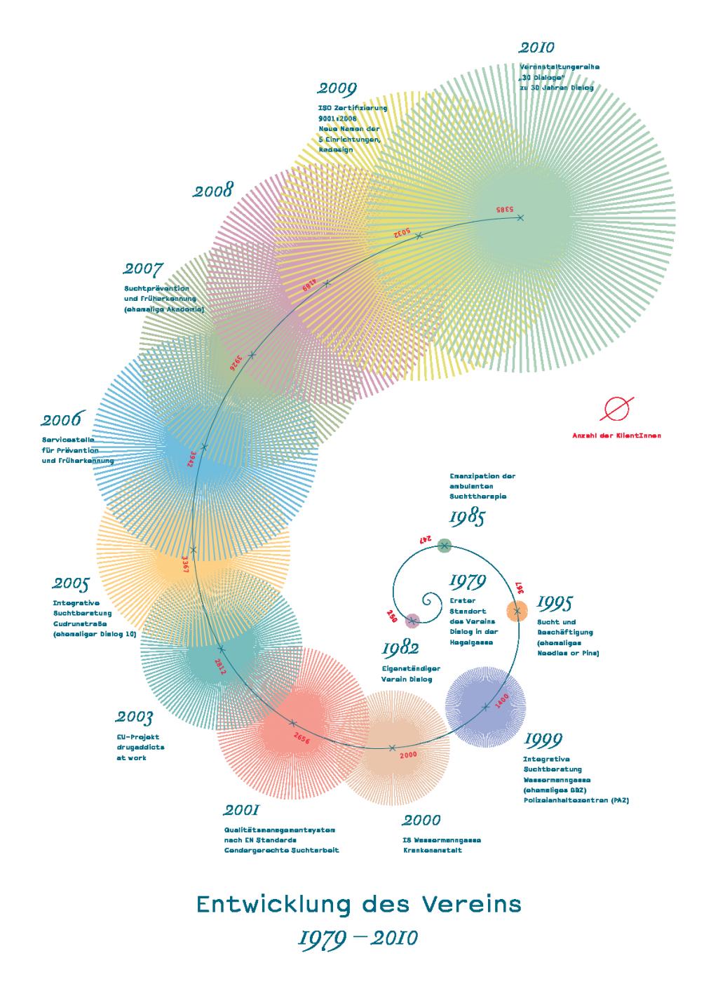 Grafikum Dialog information graphics